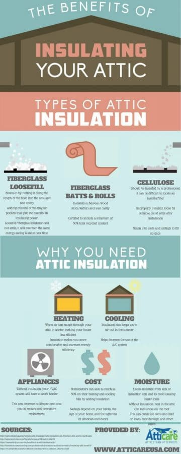 chart showing benefits of insulation from Atticare