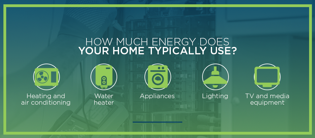 how much energy does your home use