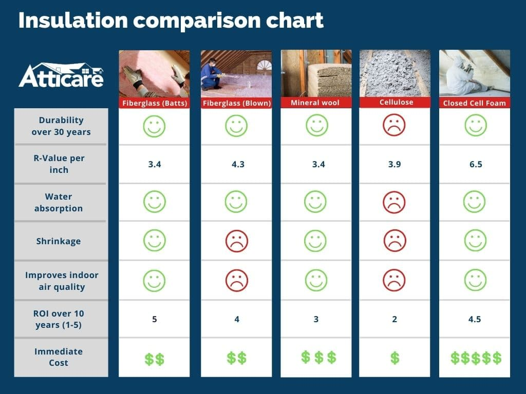 How To Choose The Right Insulation Material For Your Home Atticare